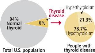 How common is thyroid disease?