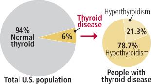 How common is thyroid disease?